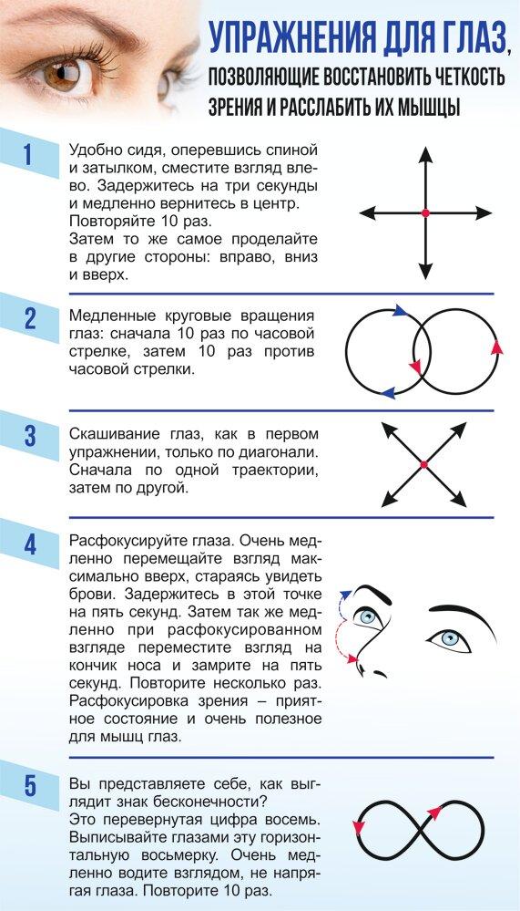 Восстановить зрение на 100% без операции