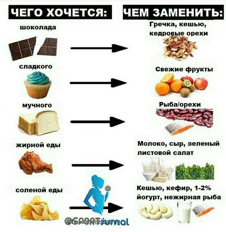 Почему хочется сладкого: после еды (обеда), все время, вечером и ночью, постоянно и очень сильно, во время и перед месячными - причины