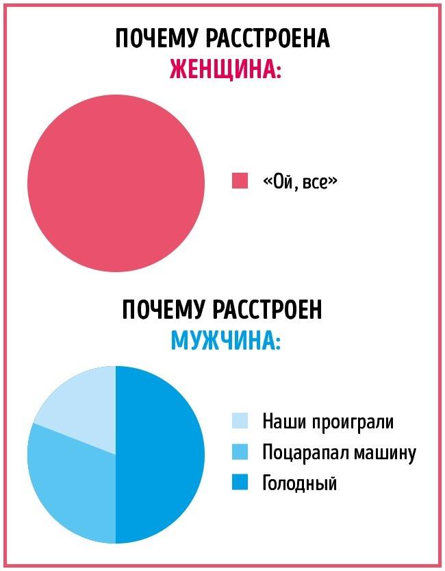 Какие различия мужчин и женщин