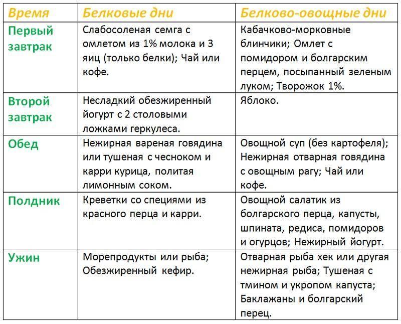 Диета дюкана: «атака» и другие этапы, разрешенные продукты, меню