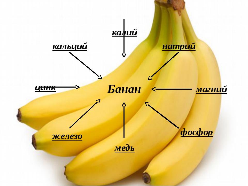 Бананы: польза и вред для организма, калорийность, состав