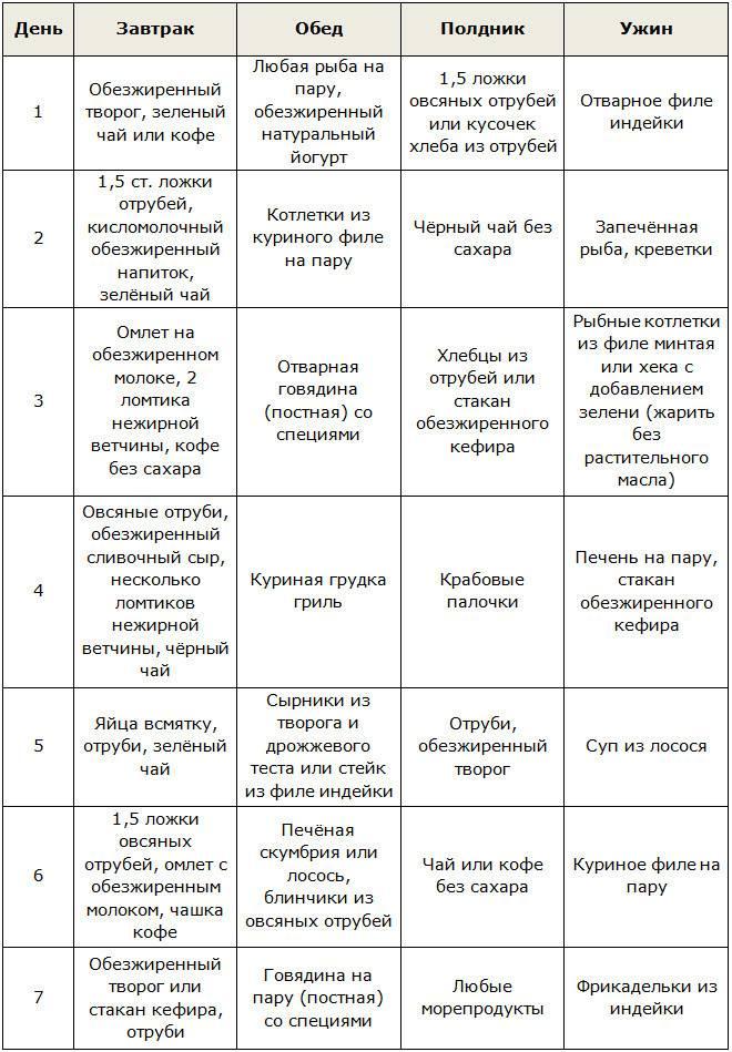 Диета Дюкана — фаза Атака (меню на неделю)