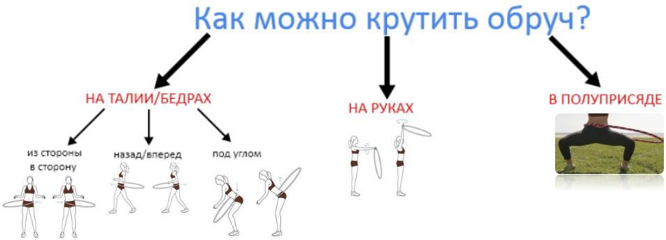 Как правильно крутить обруч, чтобы похудеть: упражнения с хулахупом для боков и талии   xn--90acxpqg.xn--p1ai