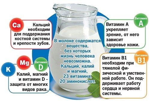 Как лучше всего пить молоко для похудения?