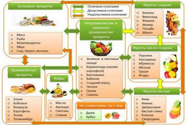 Совместимость продуктов - сочетание продуктов питания