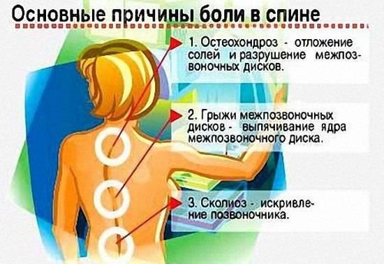Болит спина между лопатками из-за заболеваний позвоночника таких как остеохондроз, сколиоз, грыжа, нейропатия, боли бывают острые, тупые, жгучие, ноющие, резкие и постоянные