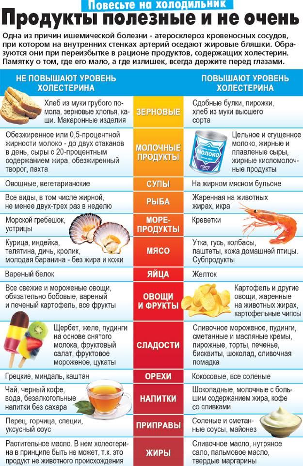 Как питаться при диабете: продукты, снижающие уровень сахара в крови, и меню на день