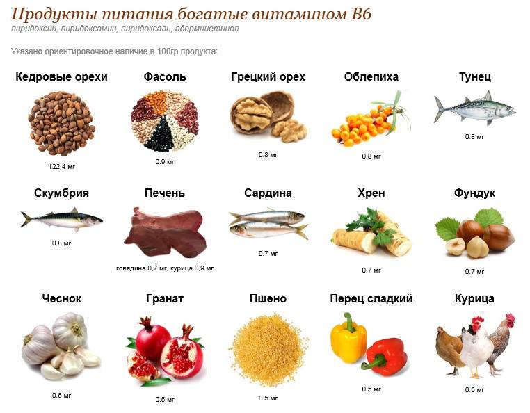 В каких продуктах какие витамины содержатся? таблица группы а,в,с,d,е,
