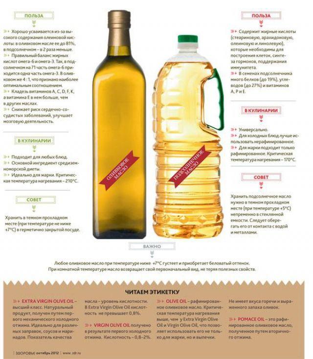 Оливковое или подсолнечное: какое масло лучше? - иа «север-пресс»