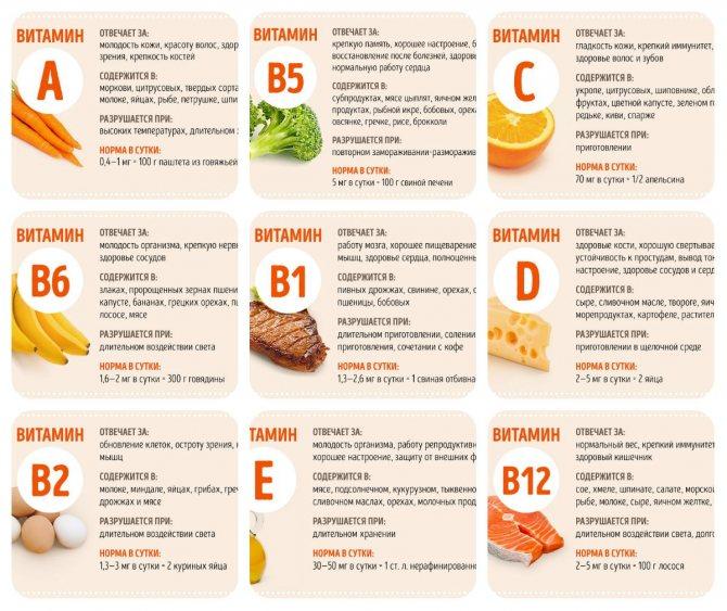 Покупаем лучший витамин с — обзор всех форм