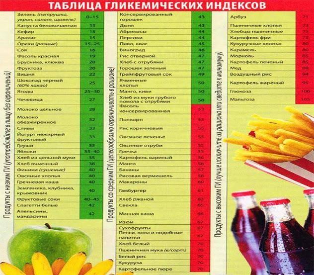 Гликемический индекс продуктов: таблица для похудения