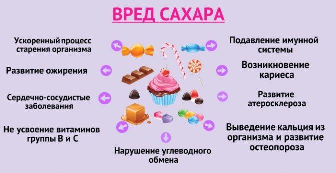 Вред сахара: 17 свойств вреда сахара для здоровья организма человека, для зубов, мозга и других систем тела