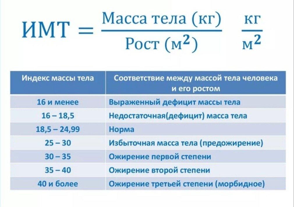 Индекс массы тела - как посчитать и расшифровать результаты