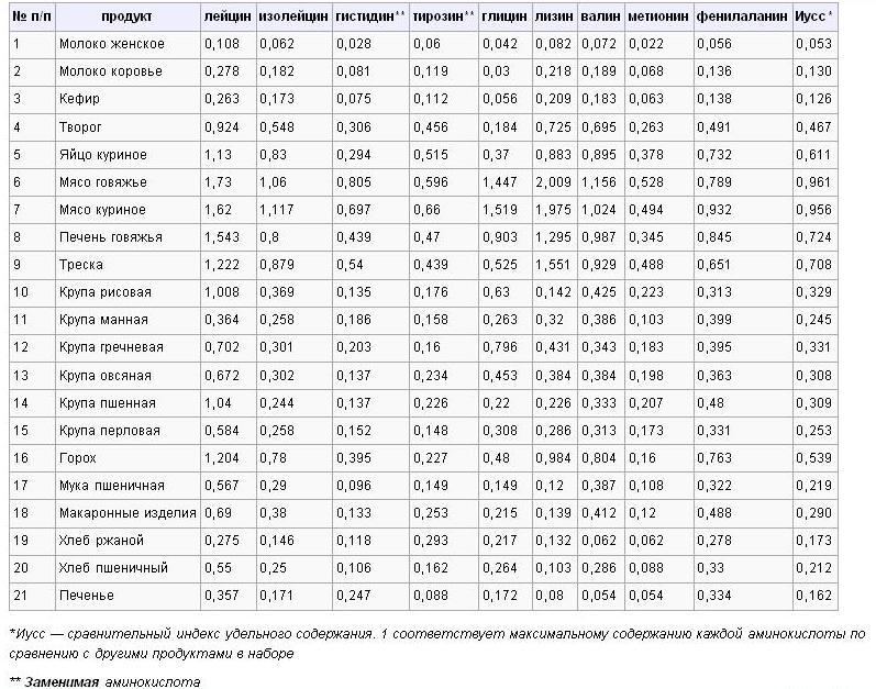 Аминокислоты в продуктах: в каких содержатся и каких больше всего