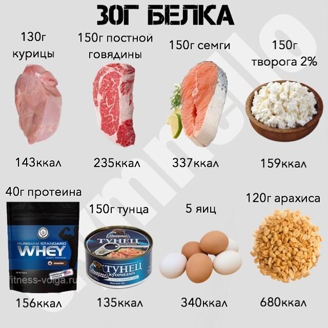 Сколько белка усваивается за раз: есть ли смысл есть больше 30гр белка за один прием пищи