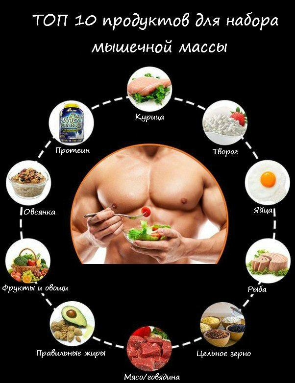 Список лучших продуктов для набора мышечной массы