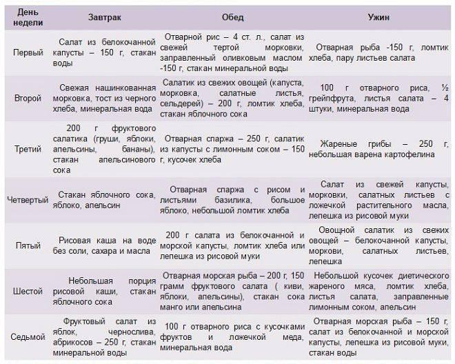 Японская диета на 14 дней: отзывы и результаты, таблица