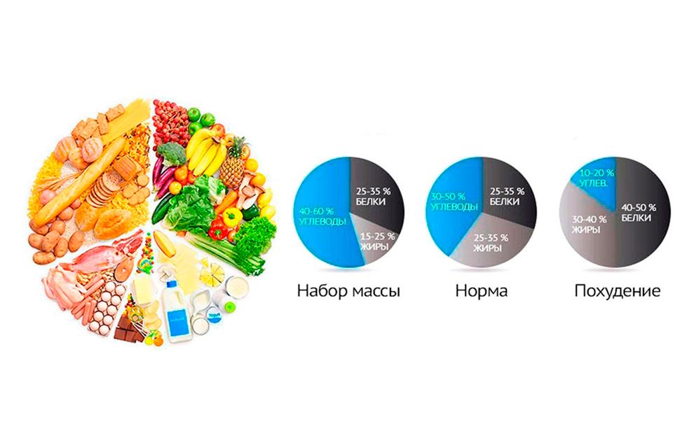 Сколько углеводов нужно в день при похудении? правильное соотношение между белками, жирами и углеводами при похудении | promusculus.ru