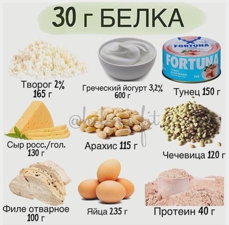 Топ-10 белковых продуктов для похудения: где содержится больше белков + таблица