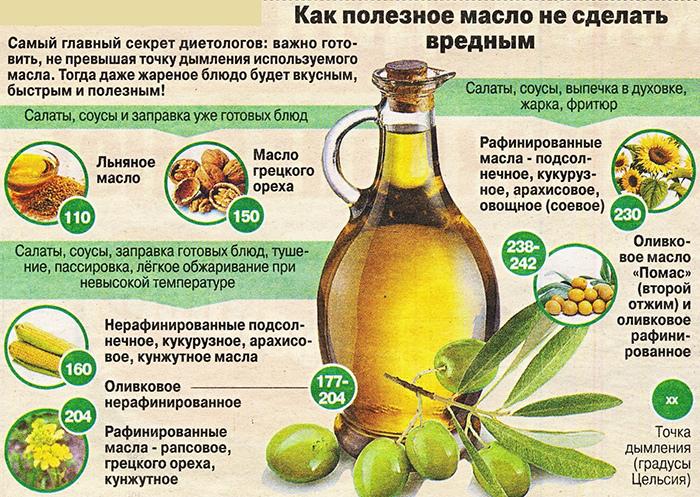 Узнайте правду! насколько на самом деле полезно оливковое масло?