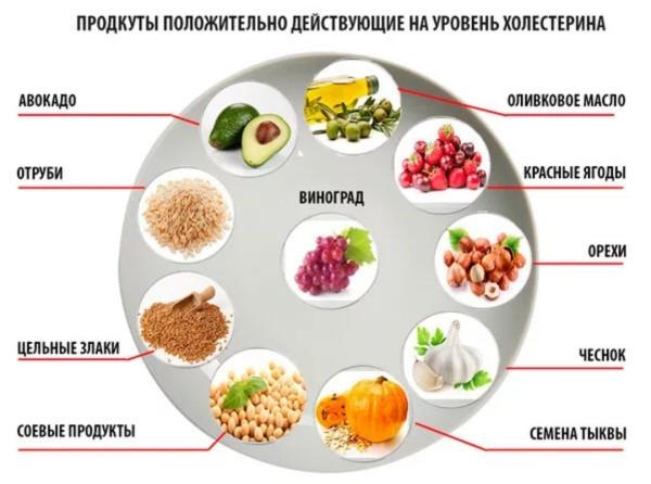 Как понизить холестерин в домашних условиях