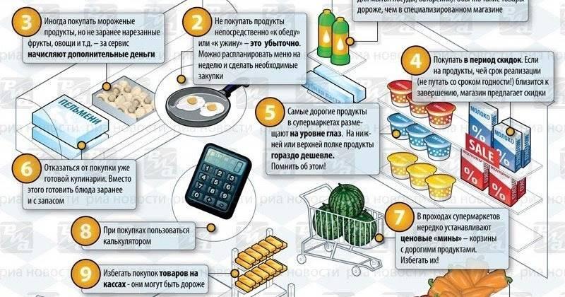 Как сэкономить на продуктах до 40% семейного бюджета без потери качества питания