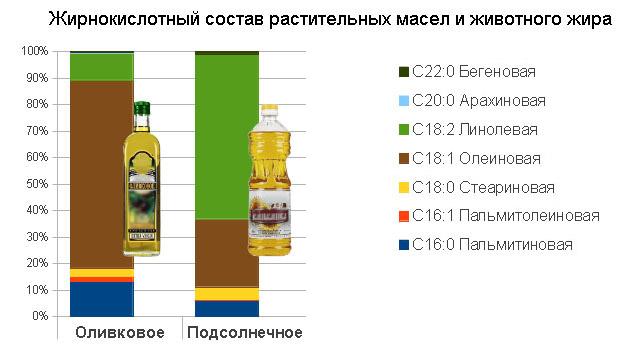 Оливковое масло - польза и вред для здоровья. как выбрать лучшее масло | азбука здоровья