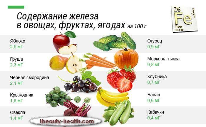 Топ 10 лучших препаратов для повышения гемоглобина
