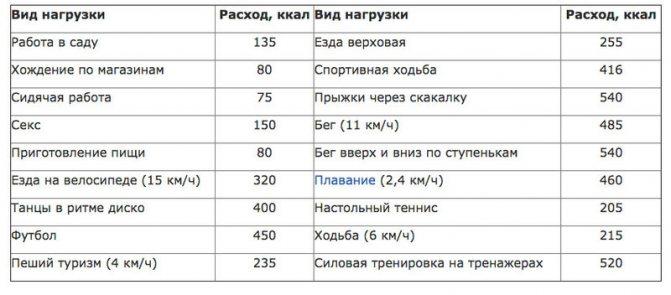 Сколько калорий сжигается при различных физических нагрузках: сводные таблицы