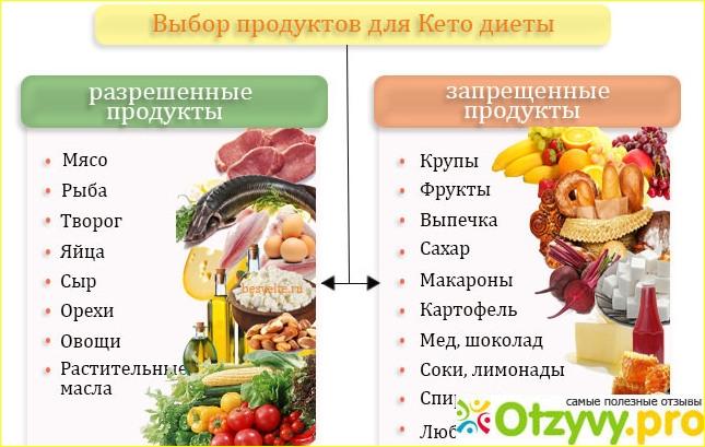 Кето ошибки новичков  - 8 основных ошибок на кето диете >>>