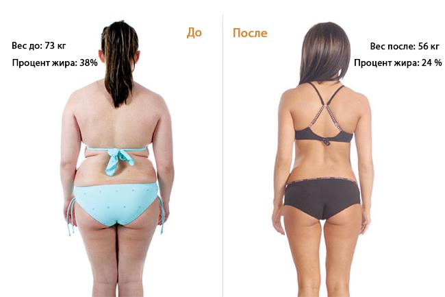 Что, сколько и как скоро ожидать, худея на кетогенной диете