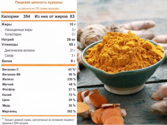 Куркума для похудения: рецепты, дозировка, применение