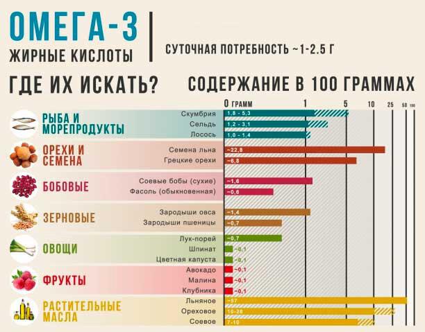 Омега-3: свойства и польза для организма   food and health