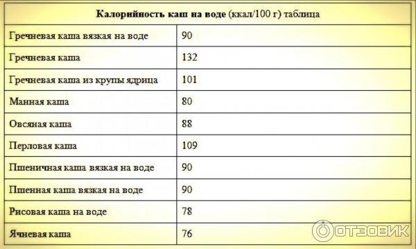 Сколько калорий в гречке: польза и вред для организма, употребление при похудении
