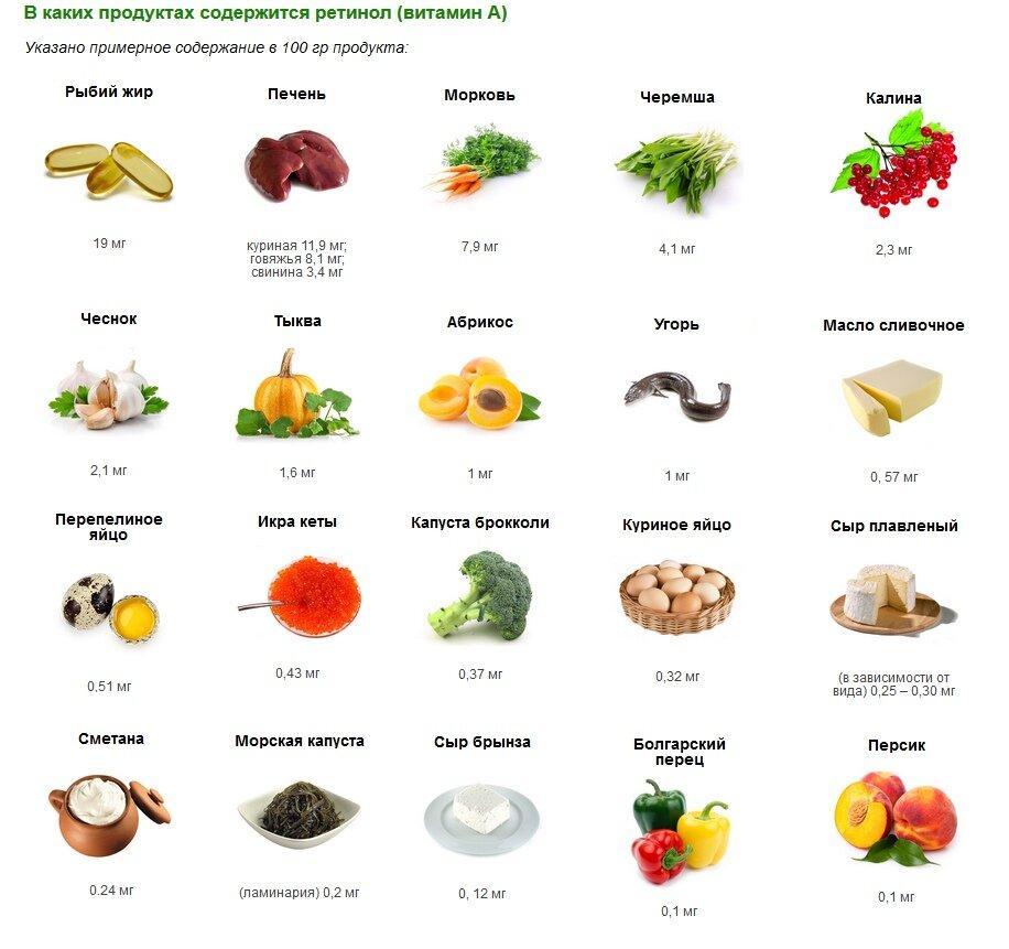 В каких продуктах много витамина а и в