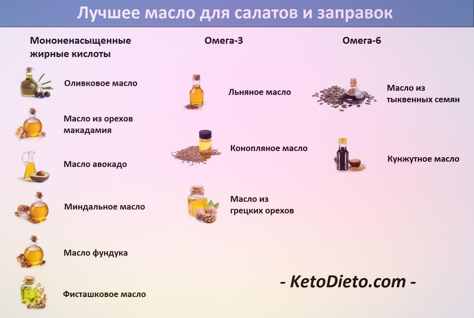 Кетоновая диета —что это? кето —польза и вред, опасности и противопоказания
