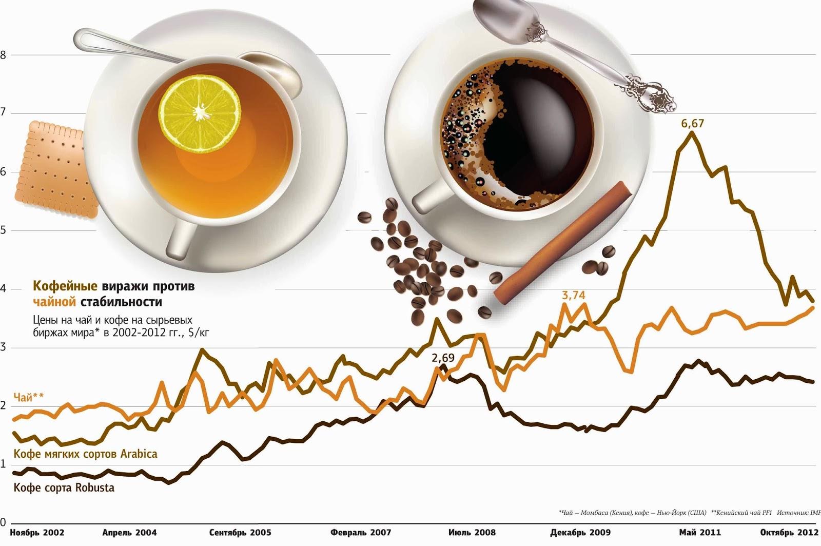 Что полезней – чай или кофе
