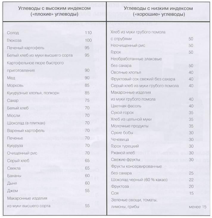 Список продуктов с медленными (сложными) углеводами в таблице