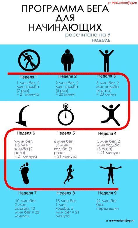 Как начать бегать с нуля – 10 эффективных способов для начинающих