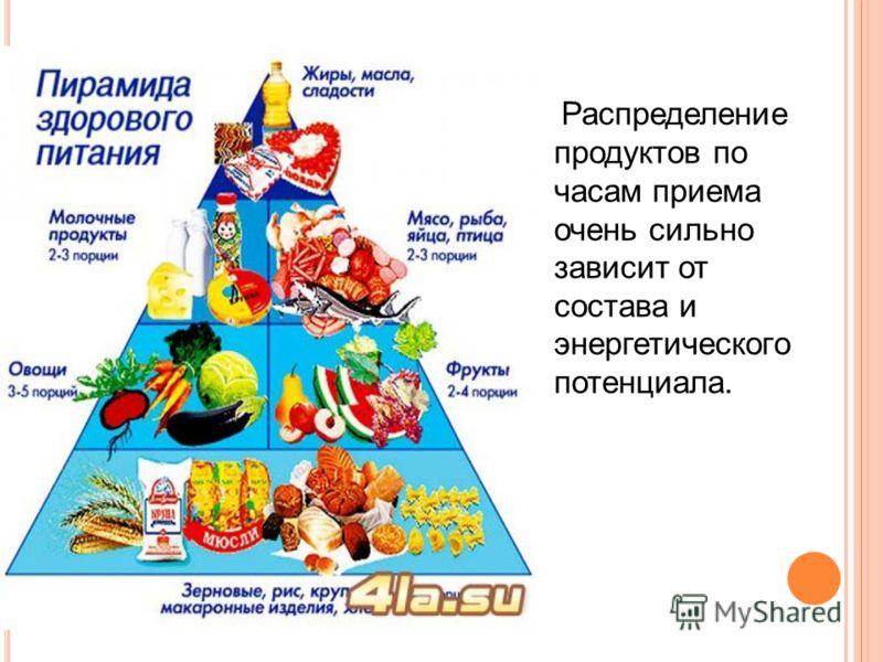 Правильное меню на день: как надо питаться в течение дня?