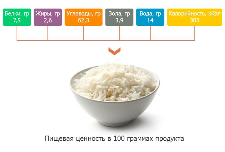 Рис: польза и вред для здоровья человека | пища это лекарство
