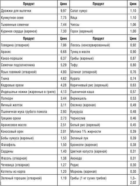 В каких продуктах содержится цинк: список продуктов, польза