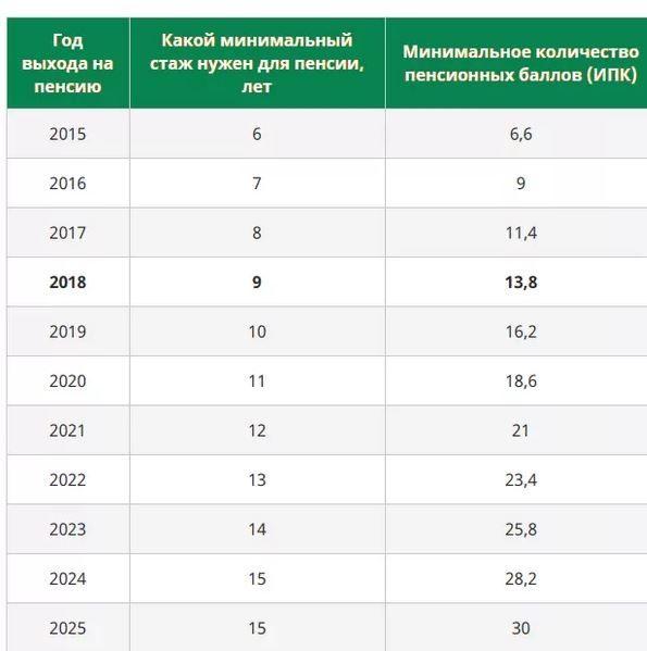 Как будет происходить перерасчет пенсии в россии тем кто, имеет большой стаж работы?