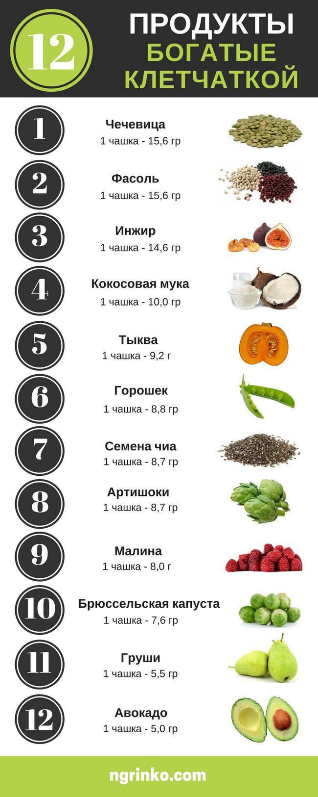 Клетчатка в продуктах: где содержится, роль в похудении, советы по употреблению от эксперта по питанию