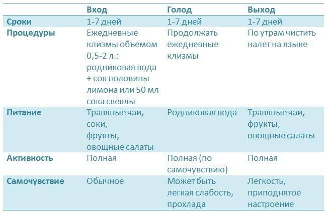 Голодание на воде: 1 день, 3, 7 и 21 день, отзывы и результаты - medside.ru