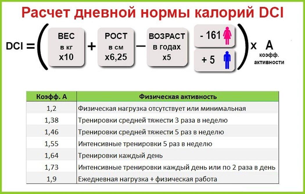 Подсчет калорий: подробное описание + цифры + примеры