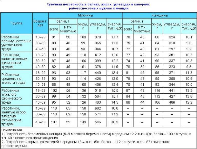 Норма потребления белка в день: расчет для взрослого человека и ребенка, таблица содержания в продуктах
