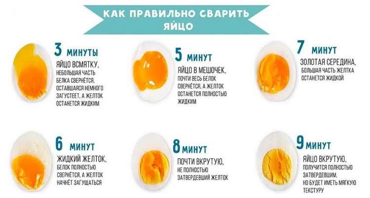Сколько калорий в 1 вареном яйце
