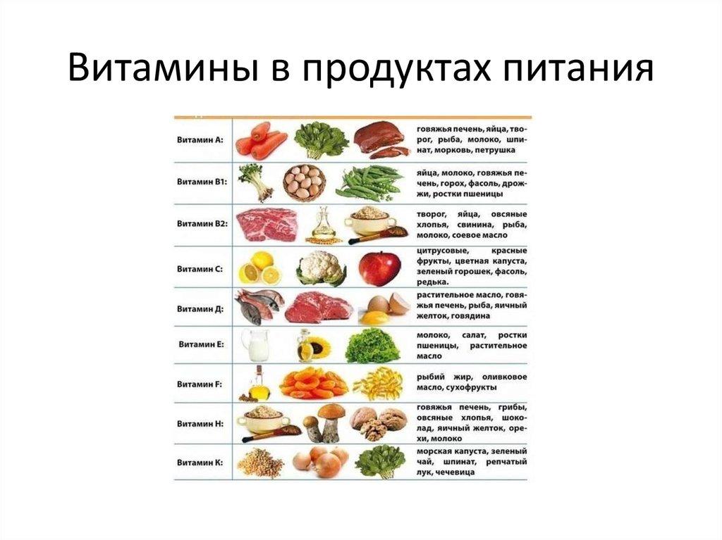 Витамин а: в каких продуктах он есть, что дает организму