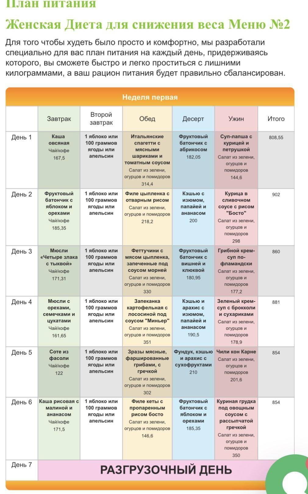 Меню на 1200 калорий в день: примерный пп рацион питания из простых продуктов и диета для похудения с отзывами похудевших и результатами